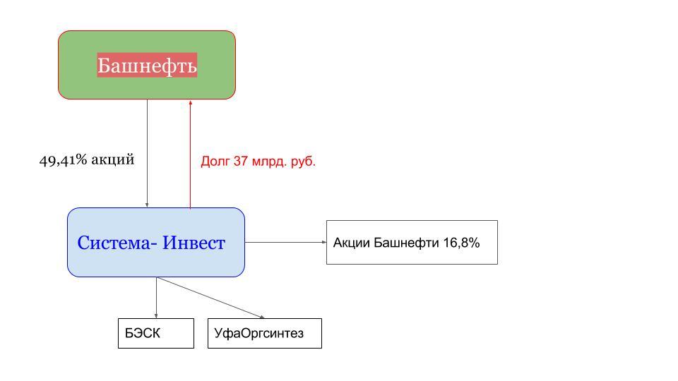Иск «Роснефти» к АФК «Система»: моя оценка — Роснефть права!