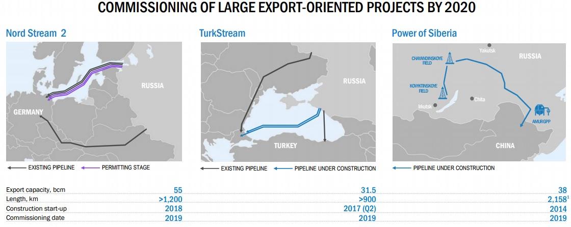 Завершение проектов Газпром.jpg
