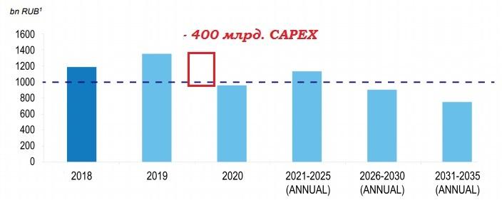 Газпром CAPEX.jpg
