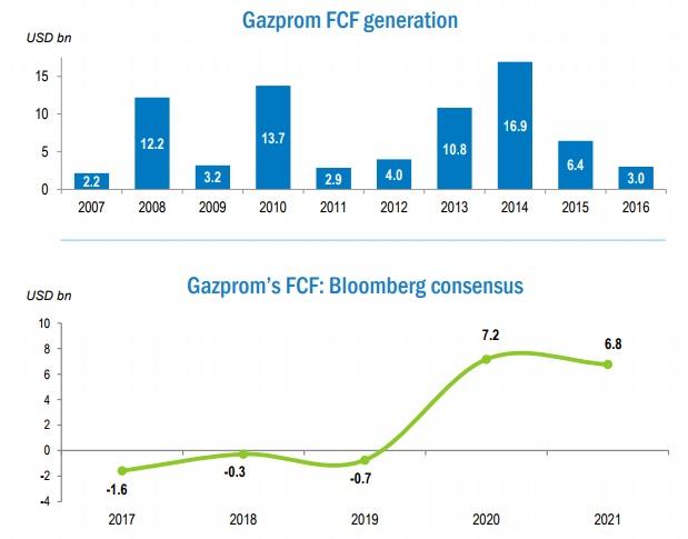 FCF Газпрома.jpg